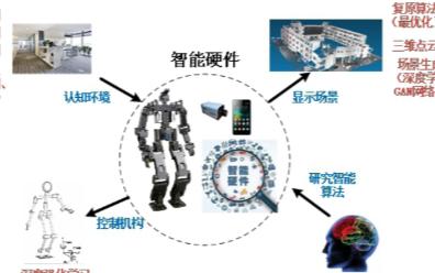 嵌入式人工智能技术的开发和应用