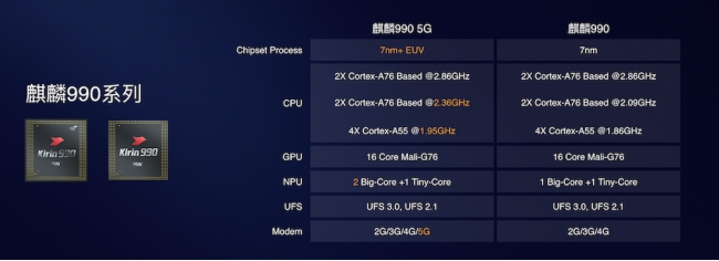 指甲大小芯片竟然集成了103亿晶体管,麒麟990 5G究竟有何亮点?