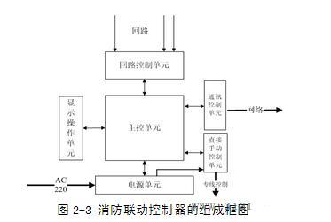 消防联动控制器的组成部分