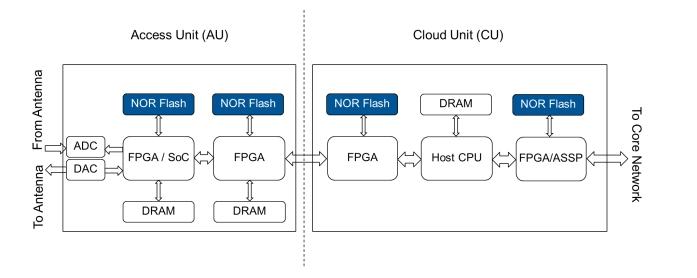 浅谈无线基础设施中NOR Flash 存储器的选择标准