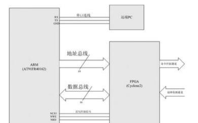 工业控制中ARM7与FPGA相结合的应用