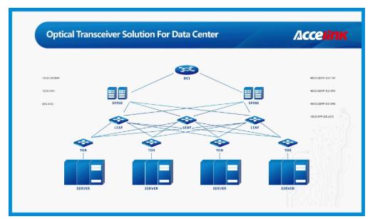 光迅科技针对各种细分互联场景推出全系列400G数据中心光模块