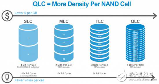 三星860QVO评测 读写速度和市面上主流的SATA3接口TLC固态硬盘基本相当