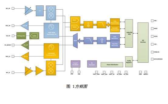 SX1276和SX1277与SX1278低功耗远距离收发器的中文数据手册免费下载