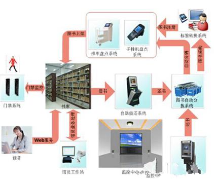 RFID技术如何构建一个qy88千赢国际娱乐图书馆系统