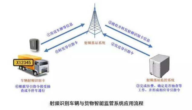 RFID技术与物联网之间是什么关系