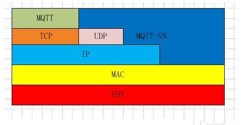 物联网协议之间有什么差异