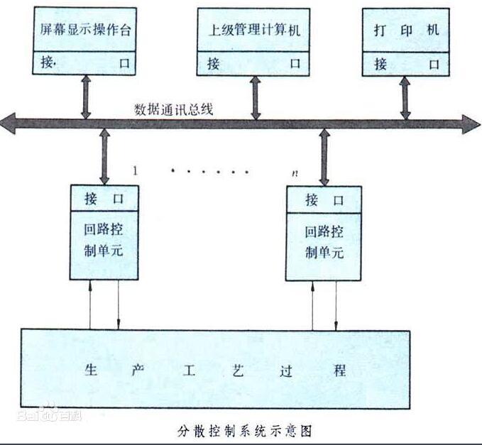 现场总线控制系统与集散控制系统的区别