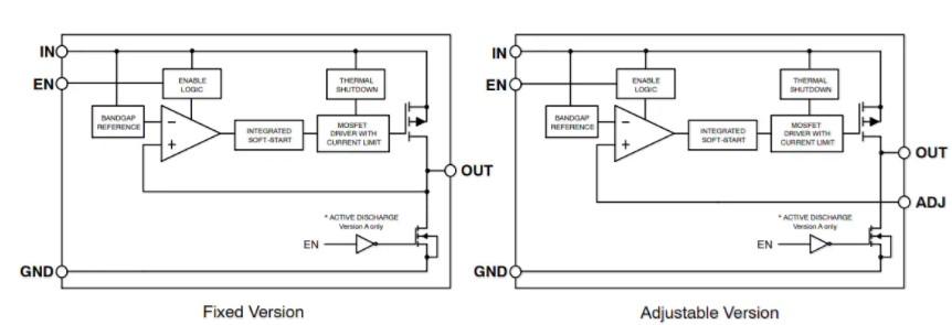 NCP718 LDO线性稳压器的性能特点及应用