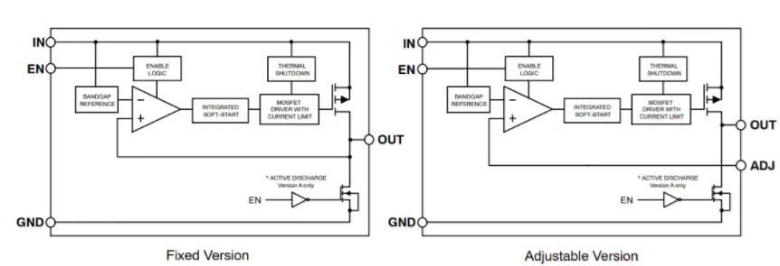 NCP718 LDO線性穩壓器的性能特點及應用