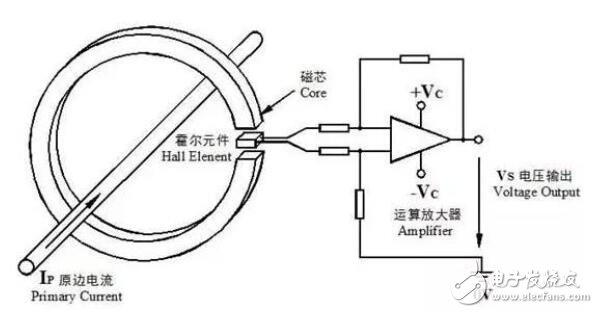 开环式及闭环式霍尔电流传感器工作原理及区别