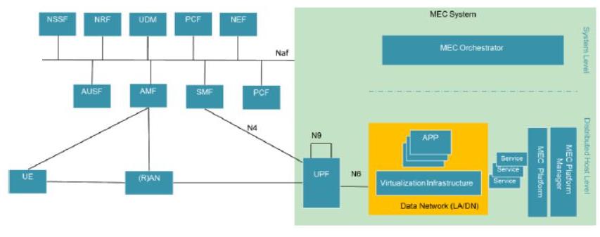 MEC系统与5G网络的关系介绍