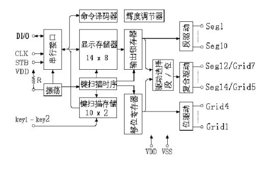 TM1628驱动控制专用电路芯片的数据手册免费下载