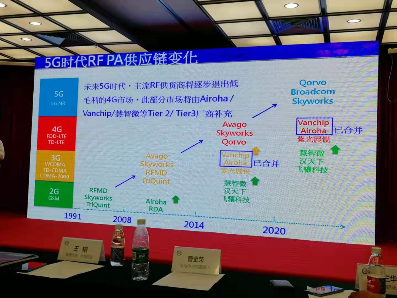 5G 时代,全球 RF 供应链的变化!