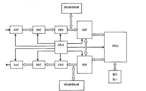 數字信號處理的硬件實現PDF電子書免費下載