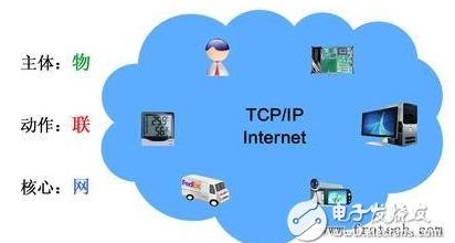 物联网关键技术你知道哪一些