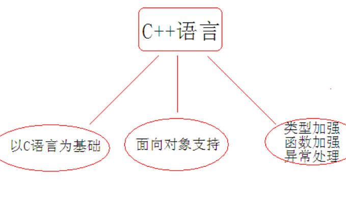 C++的基础课程学习笔记资料免费下载