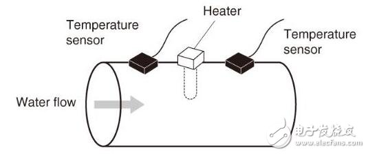 蒸汽流量计工作原理