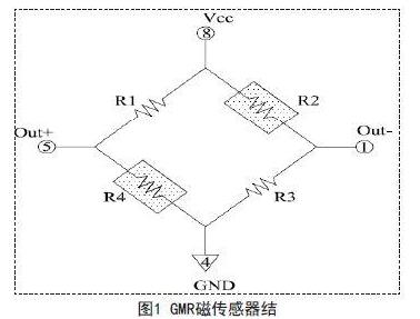 巨磁电阻磁传感器的结构和屏蔽作用介绍