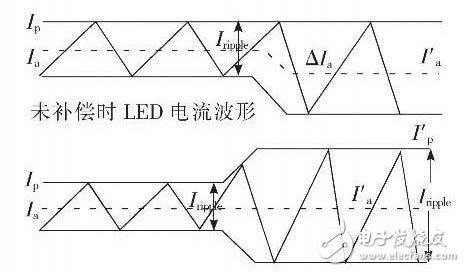 大功率背光源用LED驱动电路的原理解析