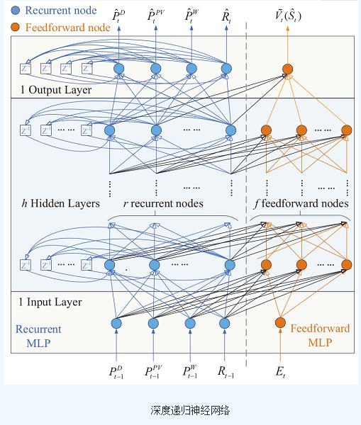 基于一種深度強化學習技術的微電網實時能源優化方法介紹