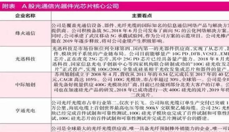 中国光芯片上市的公司