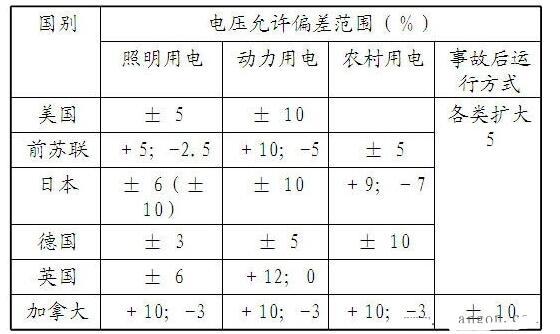 电压偏差允许范围_改善电压偏差的措施有哪些