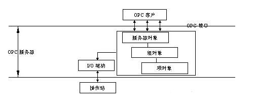 OPC技術在信息采集與系統控制方面的應用
