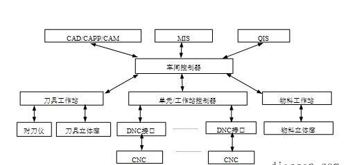 DNC自動化系統的信息流程圖