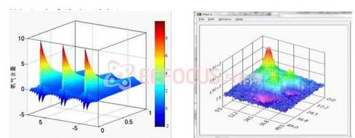 基于AVR單片機和無線傳感網絡為基礎的3D環境監測系統設計