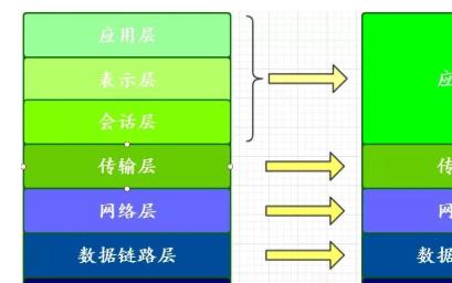网络分层模式原理分析 为什么要进行网络层次划分?