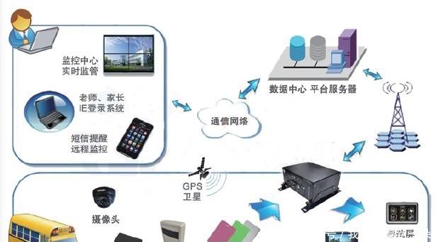 物联网和RFID技术在校车安全管理系统中的应用介...