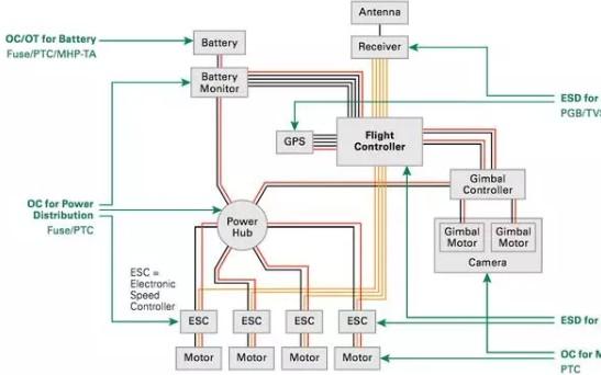 无人机设计的常见电路保护组件