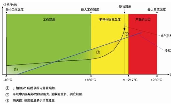 热失控的产生原因和解决方案