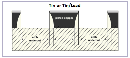 PCB内层和外层蚀刻方法