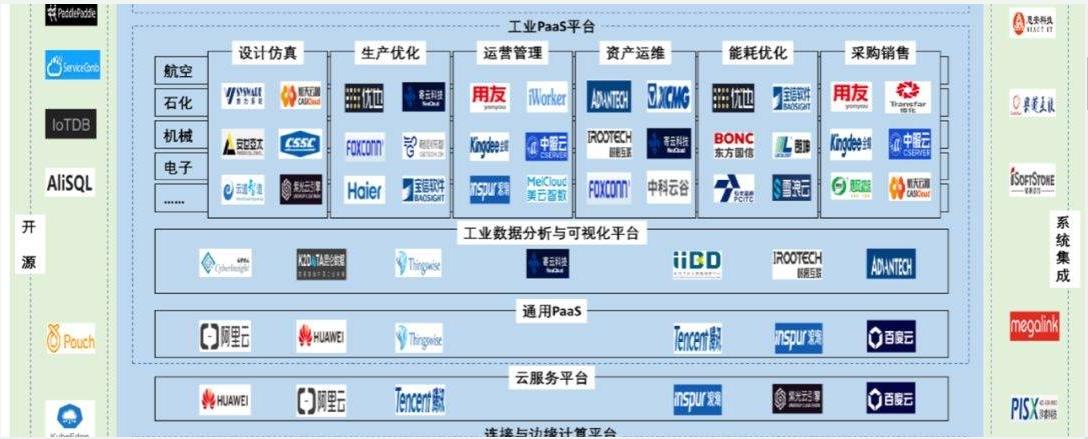 工业互联网为高端制造提供帮助