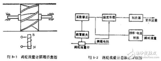 涡轮流量计的结构_涡轮流量计安装要求