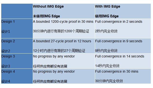 pure imagination推出针对设计和验证定制化咨询的IMG Edge平台