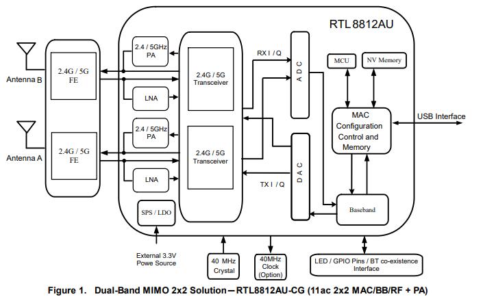 RTL8812AU网络接口控制器的数据手册免费下载
