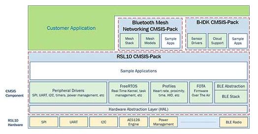 物联网技术如何提供一个嵌入式软件基础