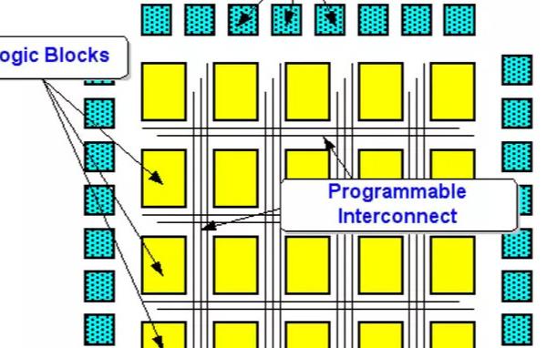 关于FPGA芯片的结构组成是如何的