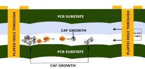 驱动PCB有什么间距的要求