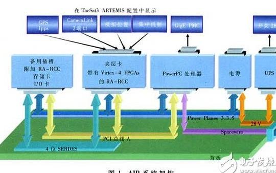 基于可重构Virtex FPGA的天基系统