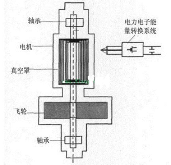 飞轮储能的组成部分以及工作原理