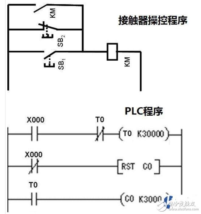 如何快速学会PLC编程