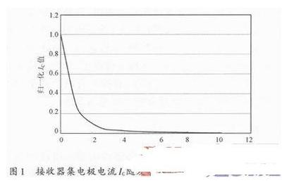 如何给光电传感器确定合理的辐射强度与集电极电流