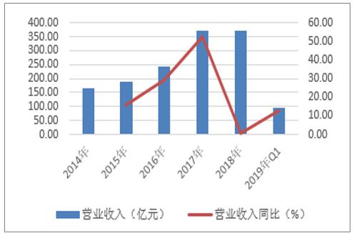电机板块营业收入及营业收入增速