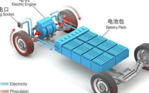 关于新能源汽车电池技术的浅析