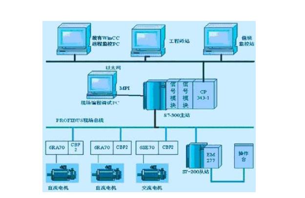 三大工业控制系统FCS与PLC及DCS有什么关联及本质区别