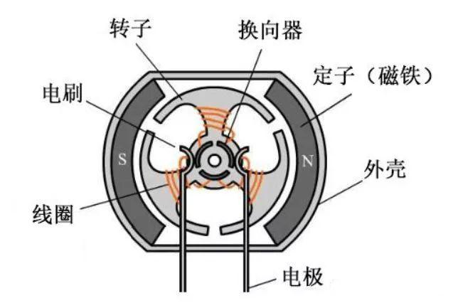 线圈式电磁炮的原理与简易模型制作